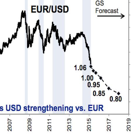 dollareuro